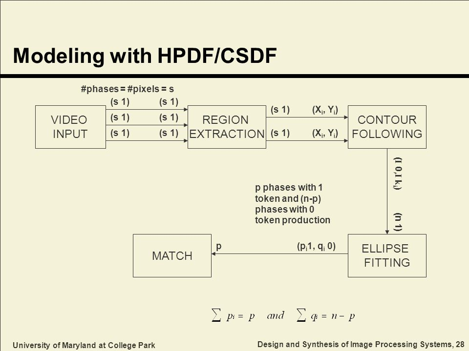 University of Maryland at College Park Design and Synthesis of Image Processing Systems, 28 Modeling with HPDF/CSDF VIDEO INPUT REGION EXTRACTION CONTOUR FOLLOWING (s 1) (s 1) (X i, Y i ) ELLIPSE FITTING ( I 0,I k i ) (n 1) MATCH p (p i 1, q i 0) p phases with 1 token and (n-p) phases with 0 token production #phases = #pixels = s