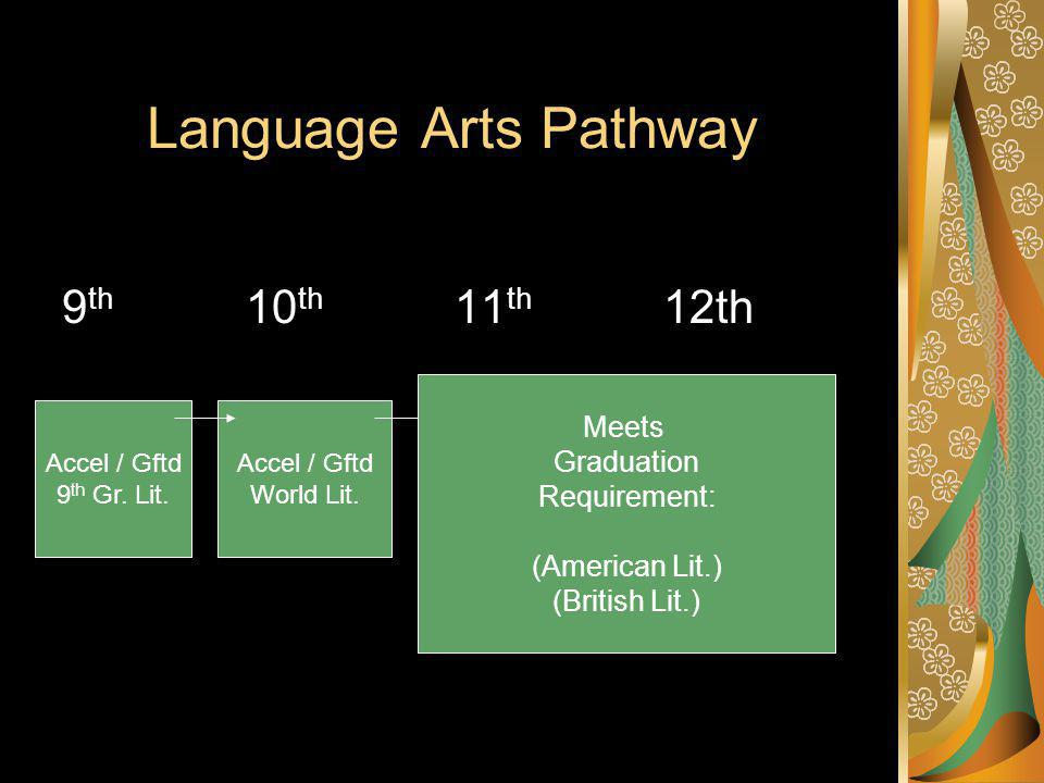 Language Arts Pathway 9 th 10 th 11 th 12th Accel / Gftd 9 th Gr.
