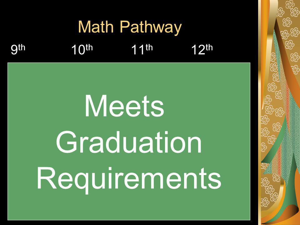 Math Pathway 9 th 10 th 11 th 12 th Accelerated Math II Accelerated Math III A.P.