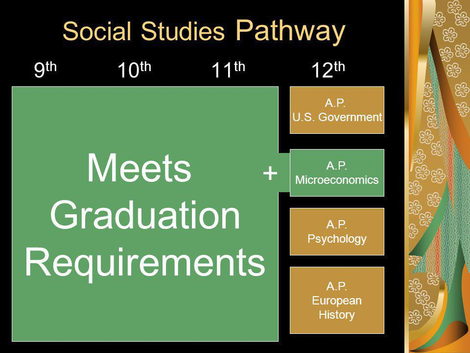 Social Studies Pathway 9 th 10 th 11 th 12 th Accelerated World Geo.