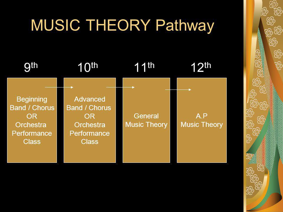 MUSIC THEORY Pathway 9 th 10 th 11 th 12 th Beginning Band / Chorus OR Orchestra Performance Class A.P Music Theory General Music Theory Advanced Band / Chorus OR Orchestra Performance Class