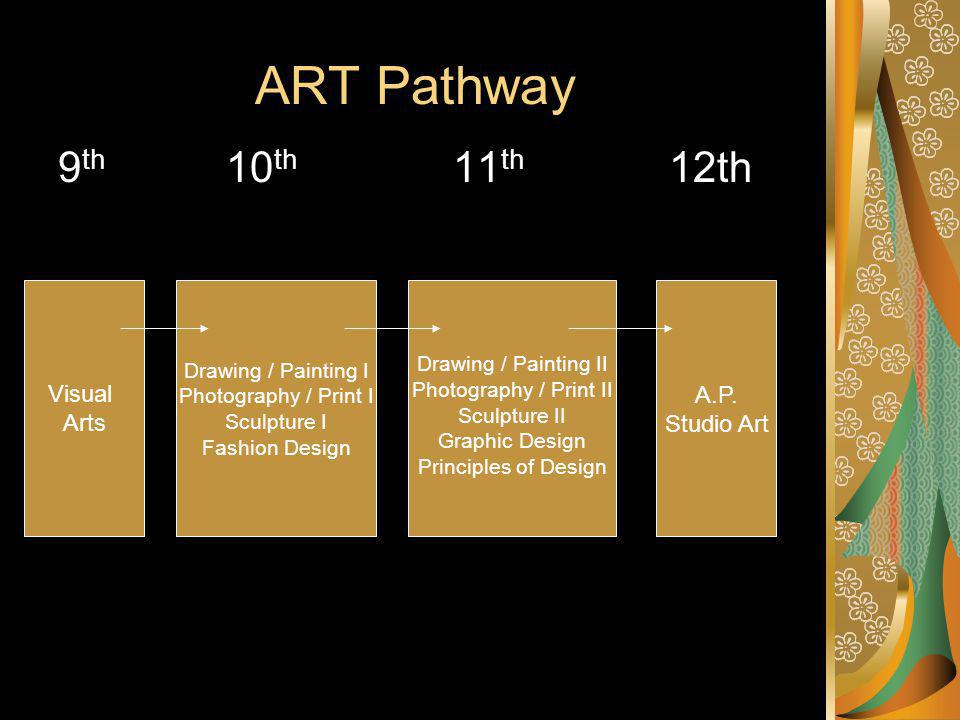 ART Pathway 9 th 10 th 11 th 12th Visual Arts Drawing / Painting I Photography / Print I Sculpture I Fashion Design Drawing / Painting II Photography / Print II Sculpture II Graphic Design Principles of Design A.P.
