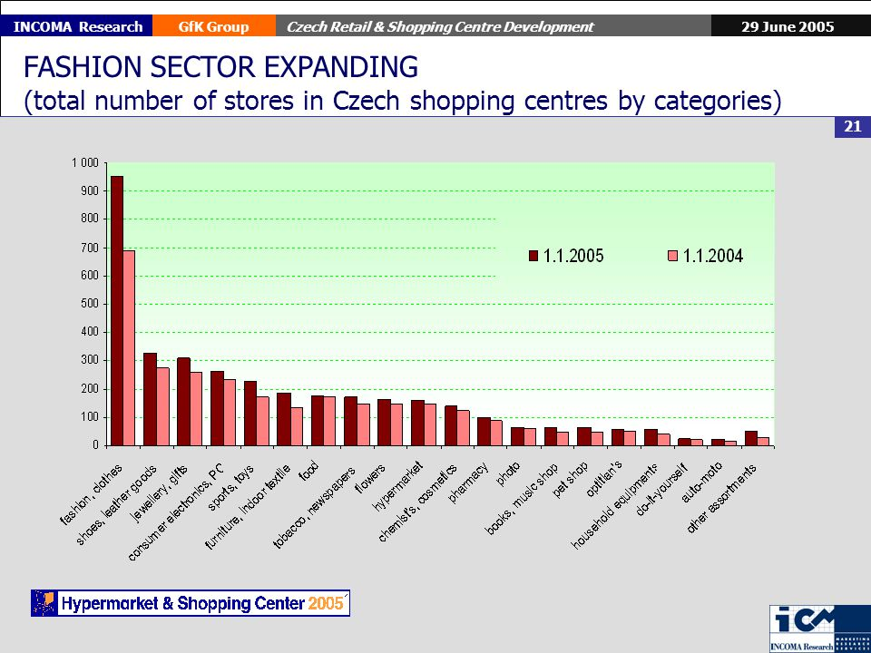 29 June 2005GfK GroupCzech Retail & Shopping Centre Development 21 INCOMA Research FASHION SECTOR EXPANDING (total number of stores in Czech shopping centres by categories)