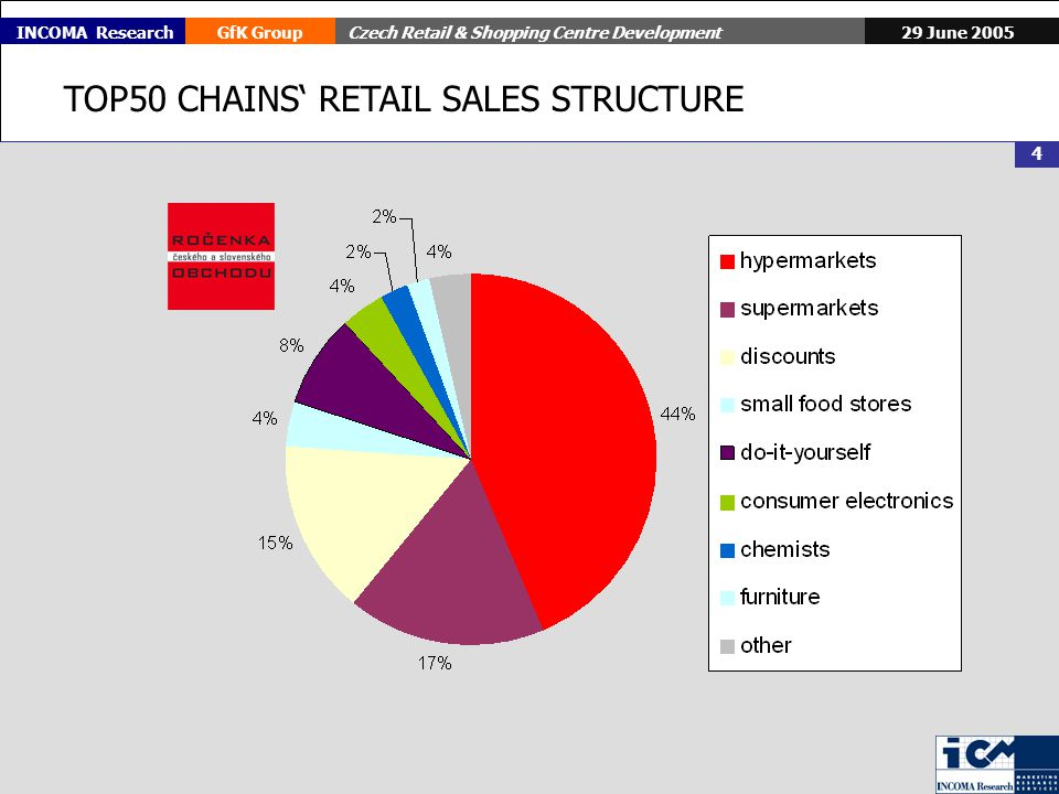 29 June 2005GfK GroupCzech Retail & Shopping Centre Development 4 INCOMA Research TOP50 CHAINS RETAIL SALES STRUCTURE
