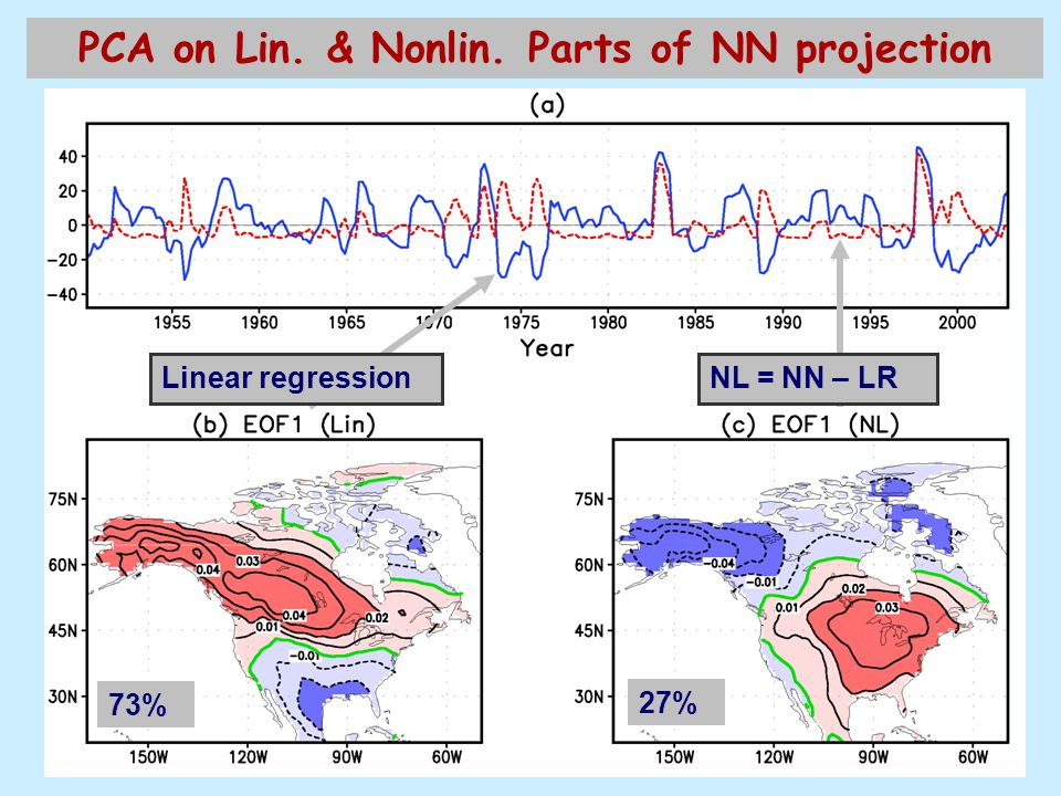 PCA on Lin. & Nonlin. Parts of NN projection 73% 27% NL = NN – LRLinear regression
