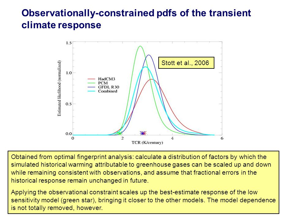 Observationally-constrained pdfs of the transient climate response Obtained from optimal fingerprint analysis: calculate a distribution of factors by which the simulated historical warming attributable to greenhouse gases can be scaled up and down while remaining consistent with observations, and assume that fractional errors in the historical response remain unchanged in future.