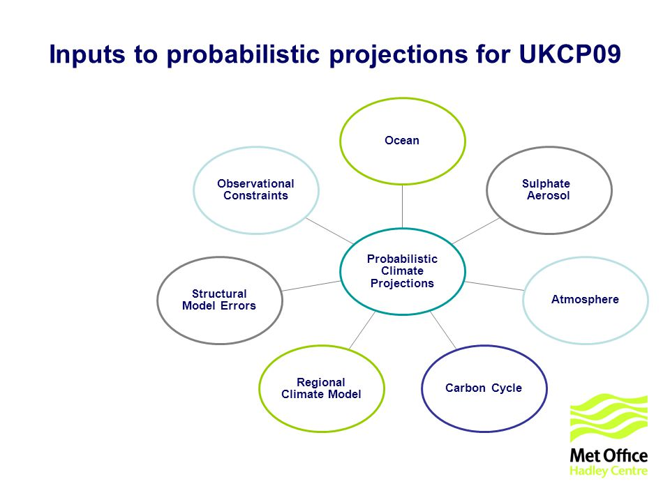 © UKCIP 2006 Inputs to probabilistic projections for UKCP09 Observational Constraints Structural Model Errors Regional Climate Model Carbon Cycle Atmosphere Sulphate Aerosol Ocean Probabilistic Climate Projections
