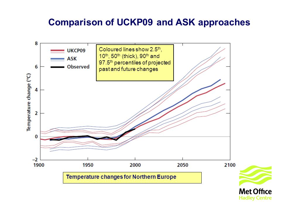 © UKCIP 2006 Comparison of UCKP09 and ASK approaches Coloured lines show 2.5 th, 10 th, 50 th (thick), 90 th and 97.5 th percentiles of projected past and future changes Temperature changes for Northern Europe