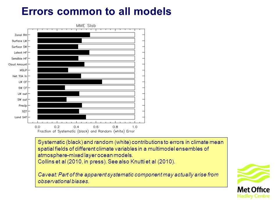 © UKCIP 2006 Errors common to all models Systematic (black) and random (white) contributions to errors in climate mean spatial fields of different climate variables in a multimodel ensembles of atmosphere-mixed layer ocean models.