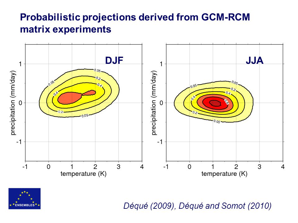 Probabilistic projections derived from GCM-RCM matrix experiments JJADJF Déqué (2009), Déqué and Somot (2010)
