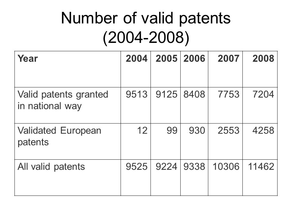 Number of valid patents (2004-2008) Year20042005200620072008 Valid patents granted in national way 95139125840877537204 Validated European patents 129993025534258 All valid patents9525922493381030611462