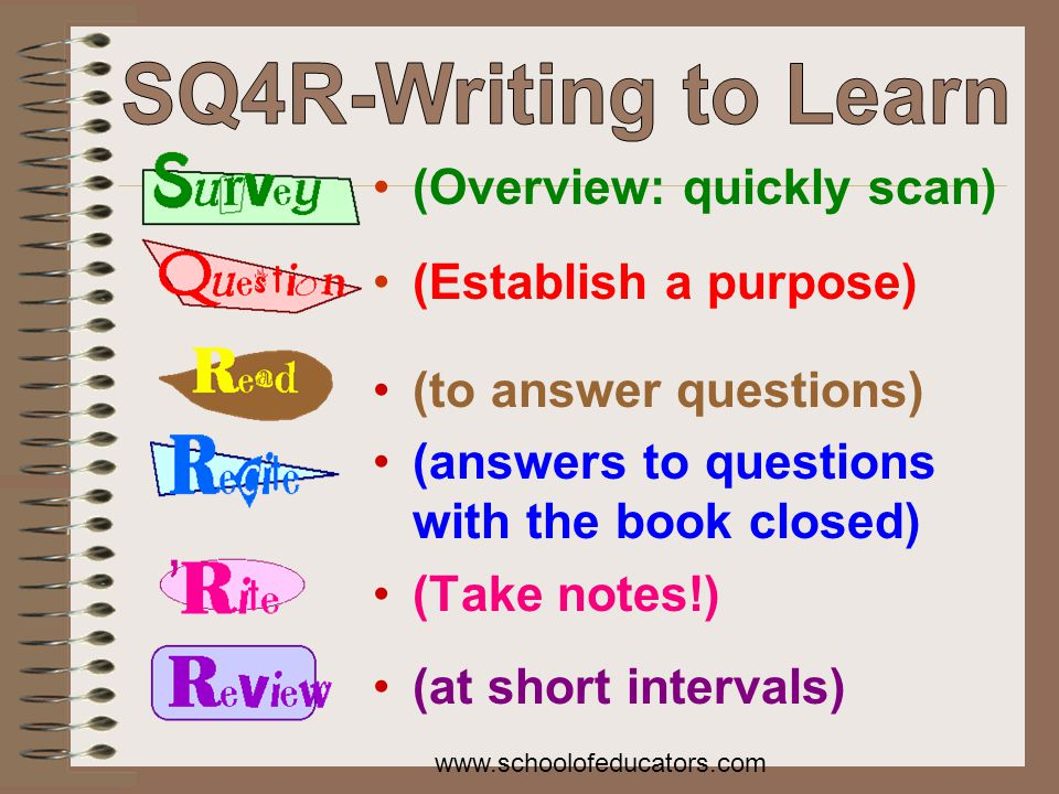 (Overview: quickly scan) (Establish a purpose) (to answer questions) (answers to questions with the book closed) (Take notes!) (at short intervals) www.schoolofeducators.com