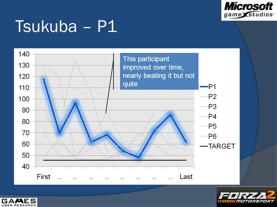 Tsukuba – P1 This participant improved over time, nearly beating it but not quite
