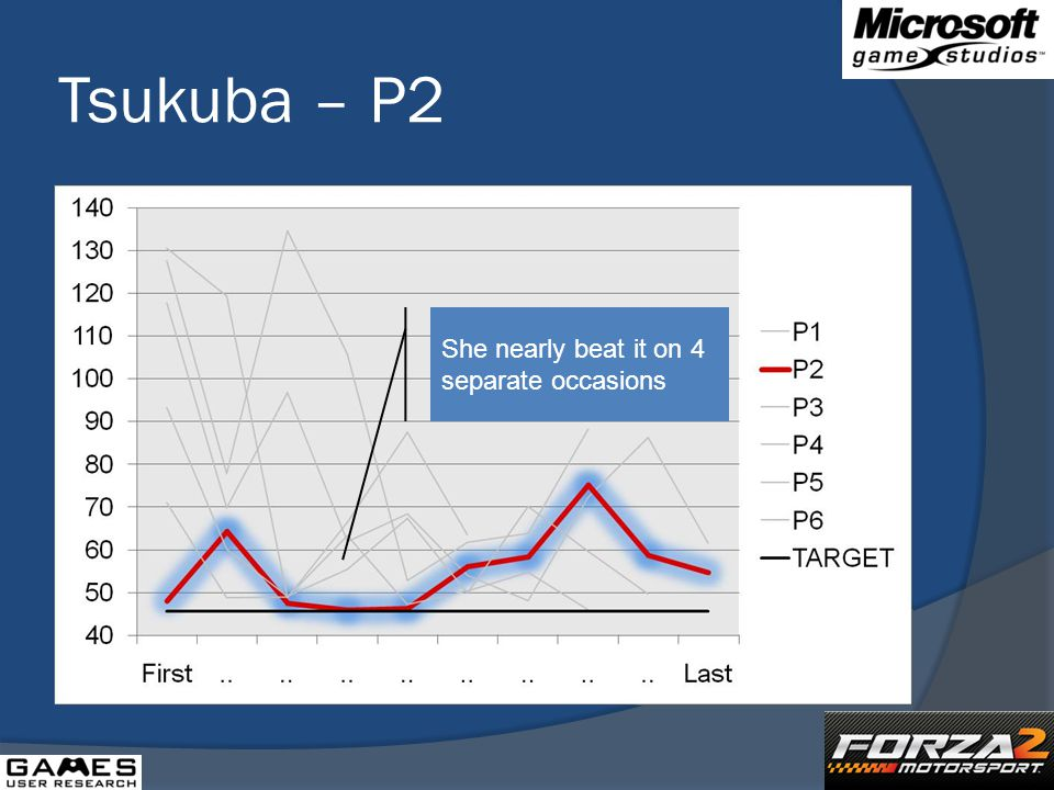 Tsukuba – P2 She nearly beat it on 4 separate occasions