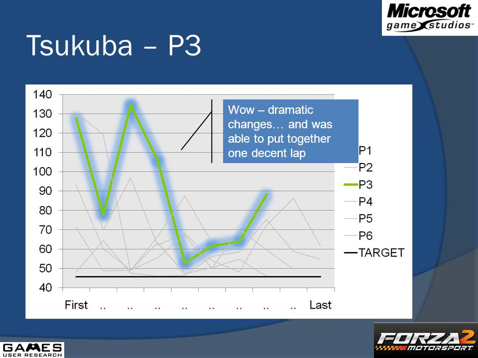 Tsukuba – P3 Wow – dramatic changes… and was able to put together one decent lap