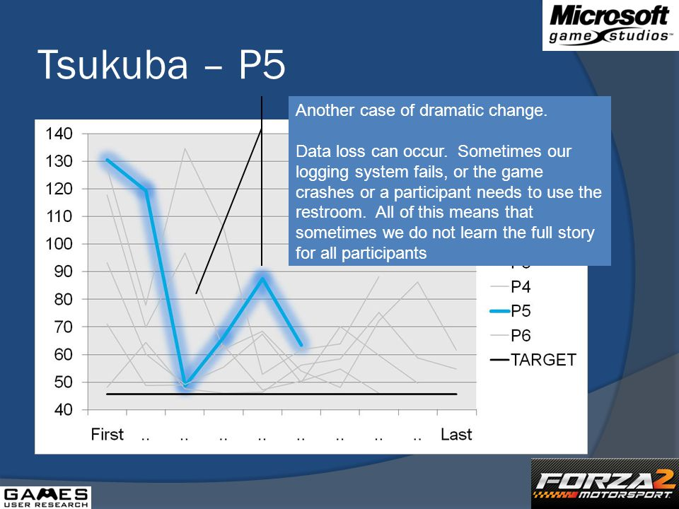 Tsukuba – P5 Another case of dramatic change. Data loss can occur.