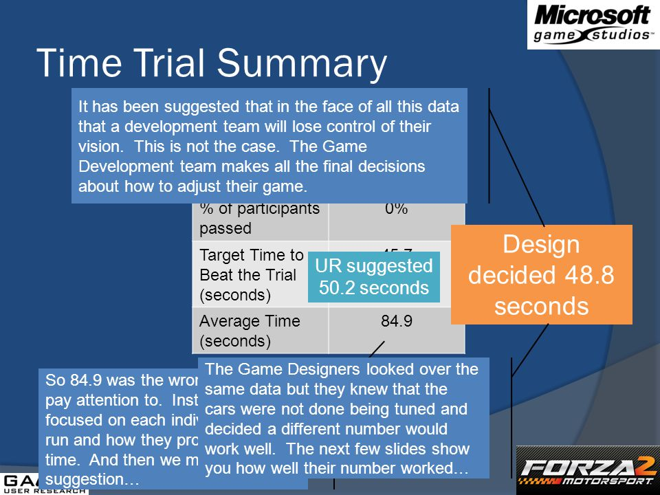 Time Trial Summary Tsukuba Short % of participants passed 0% Target Time to Beat the Trial (seconds) 45.7 Average Time (seconds) 84.9 UR suggested 50.2 seconds Design decided 48.8 seconds So 84.9 was the wrong number to pay attention to.