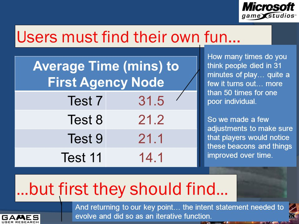 Users must find their own fun… Average Time (mins) to First Agency Node Test 731.5 Test 821.2 Test 921.1 Test 1114.1 … but first they should find … How many times do you think people died in 31 minutes of play… quite a few it turns out… more than 50 times for one poor individual.