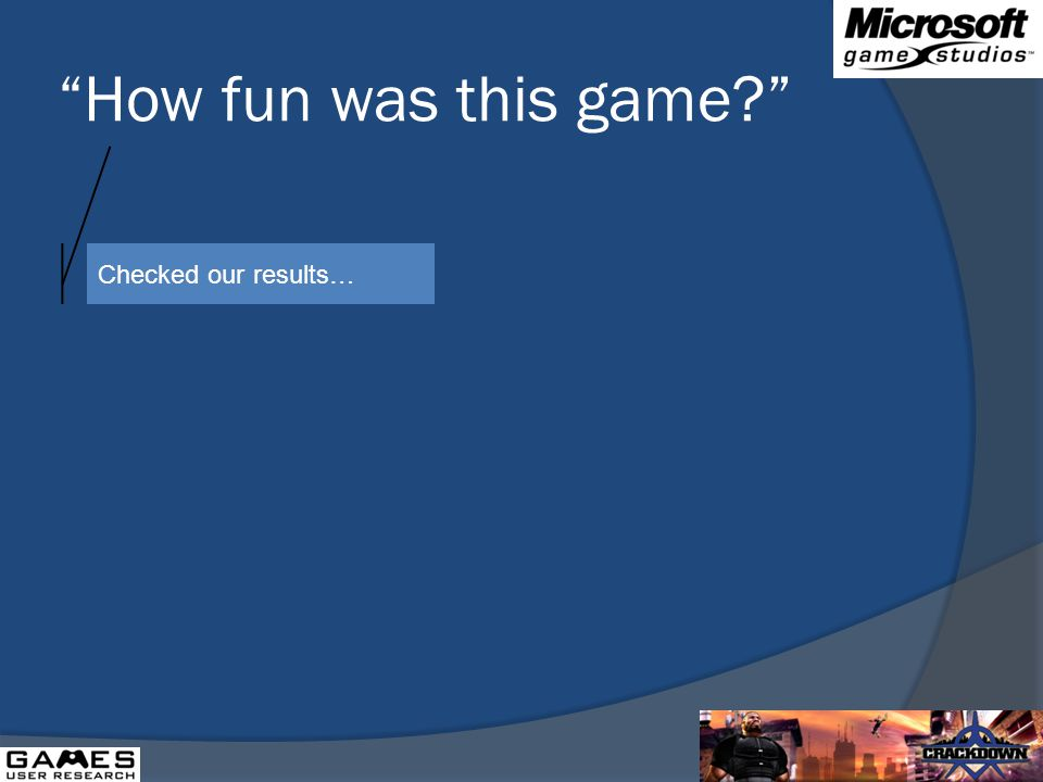 How fun was this game Checked our results…