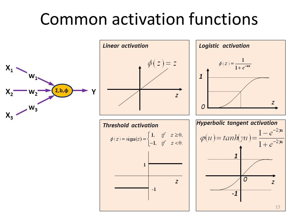 Σ,b,φ X1X1 w1w1 X2X2 X3X3 w2w2 w3w3 Y Common activation functions Linear activation Threshold activation Hyperbolic tangent activation Logistic activation z z z z 1 1 0 0 13