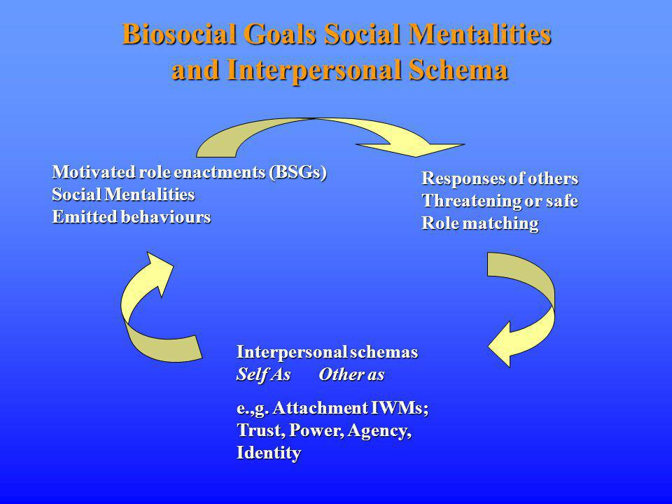 Biosocial Goals Social Mentalities and Interpersonal Schema Motivated role enactments (BSGs) Social Mentalities Emitted behaviours Responses of others Threatening or safe Role matching Interpersonal schemas Self As Other as e.,g.