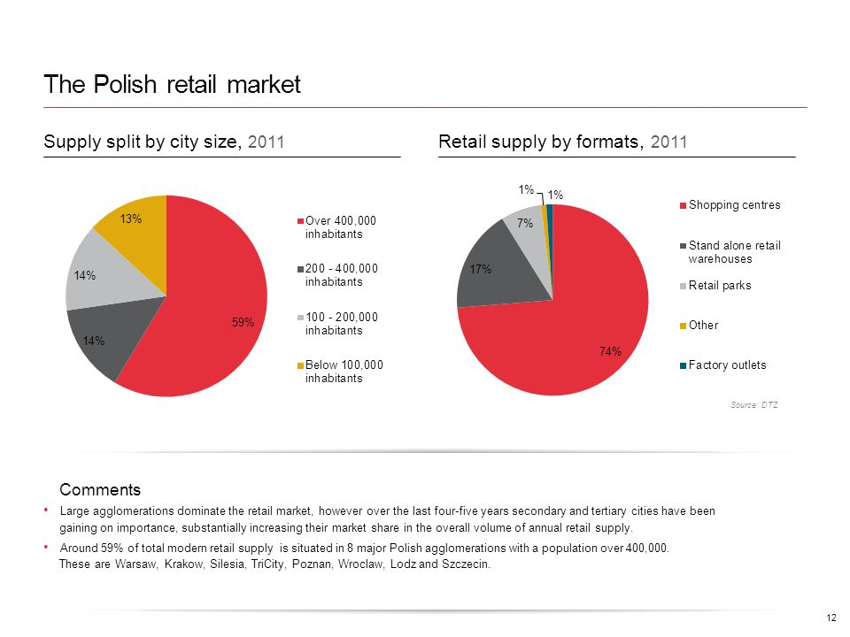 The Polish retail market Comments Large agglomerations dominate the retail market, however over the last four-five years secondary and tertiary cities have been gaining on importance, substantially increasing their market share in the overall volume of annual retail supply.