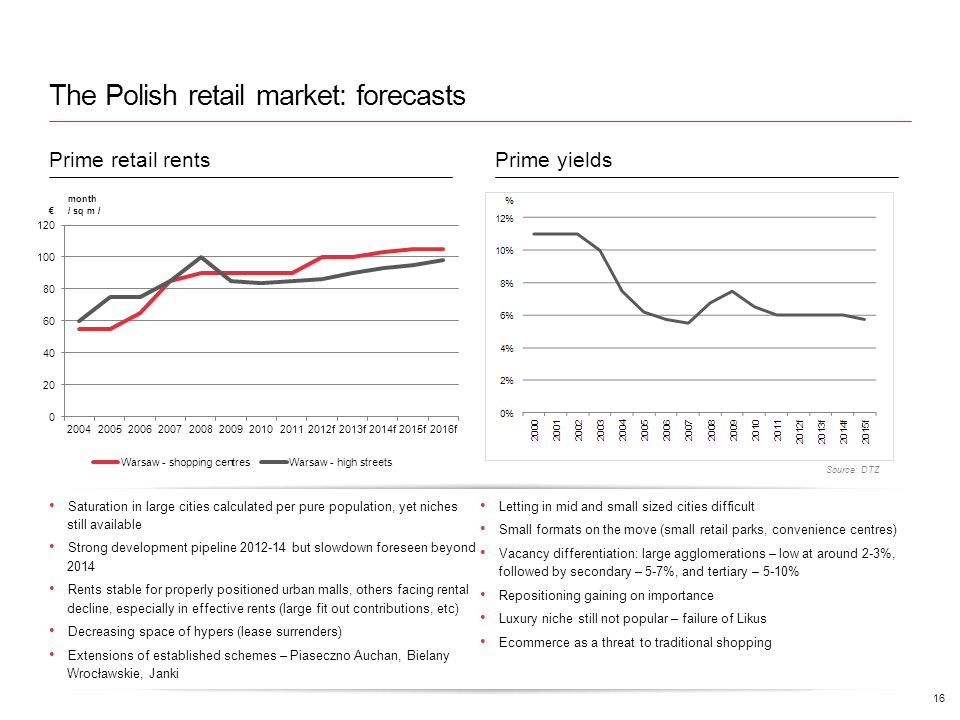 The Polish retail market: forecasts 16 Source: DTZ Prime retail rents Prime yields Saturation in large cities calculated per pure population, yet niches still available Strong development pipeline 2012-14 but slowdown foreseen beyond 2014 Rents stable for properly positioned urban malls, others facing rental decline, especially in effective rents (large fit out contributions, etc) Decreasing space of hypers (lease surrenders) Extensions of established schemes – Piaseczno Auchan, Bielany Wrocławskie, Janki Letting in mid and small sized cities difficult Small formats on the move (small retail parks, convenience centres) Vacancy differentiation: large agglomerations – low at around 2-3%, followed by secondary – 5-7%, and tertiary – 5-10% Repositioning gaining on importance Luxury niche still not popular – failure of Likus Ecommerce as a threat to traditional shopping month