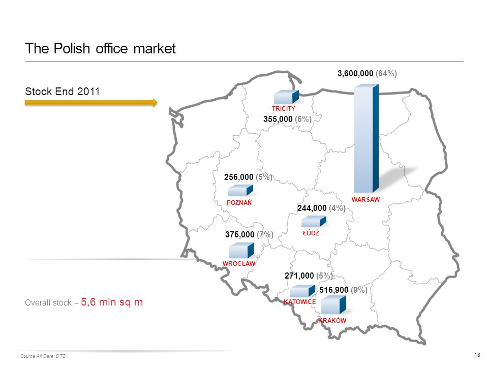 The Polish office market 18 Source All Data: DTZ Stock End 2011 Overall stock – 5,6 mln sq m
