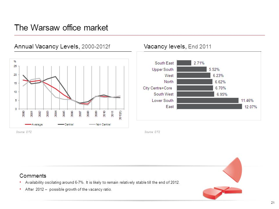 The Warsaw office market Comments Availability oscilating around 6-7%.