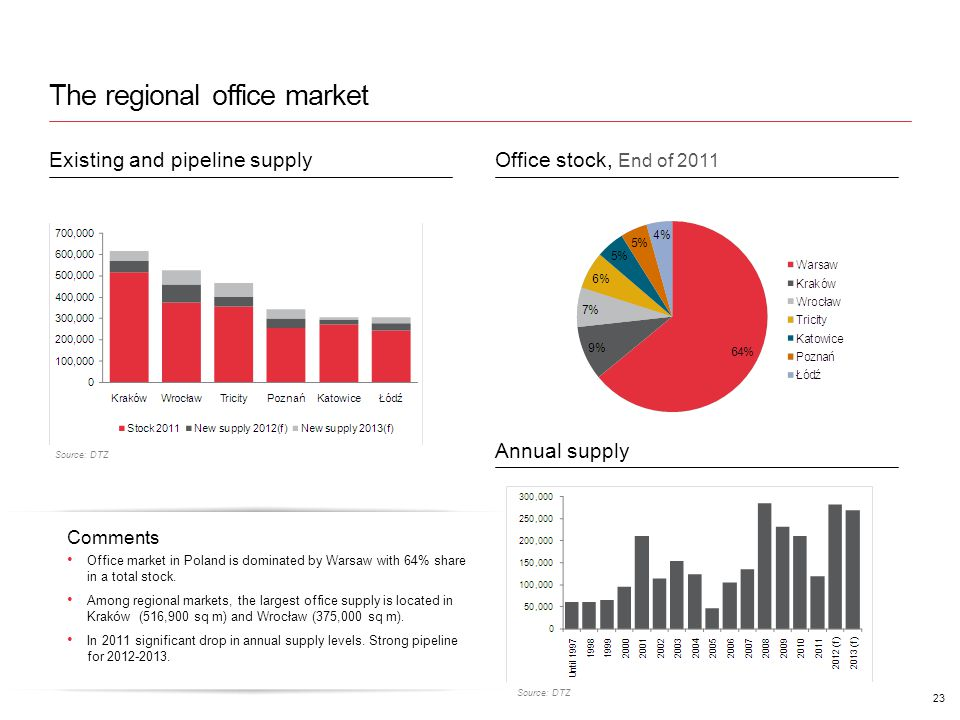 The regional office market 23 Source: DTZ Comments Office market in Poland is dominated by Warsaw with 64% share in a total stock.