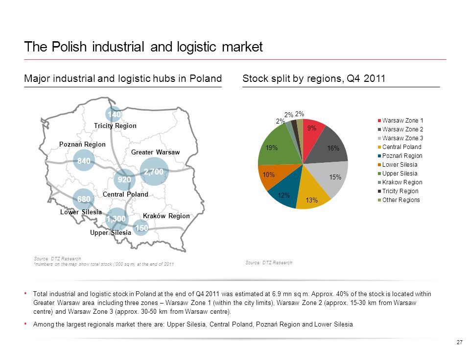 The Polish industrial and logistic market 27 Total industrial and logistic stock in Poland at the end of Q4 2011 was estimated at 6.9 mn sq m.