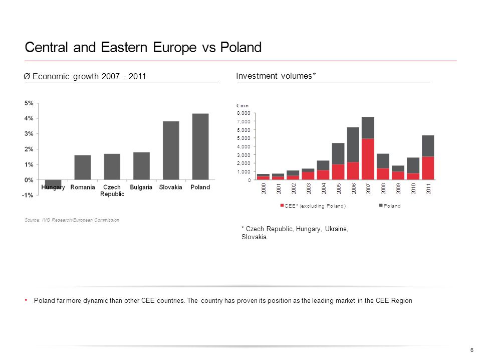 Central and Eastern Europe vs Poland Poland far more dynamic than other CEE countries.