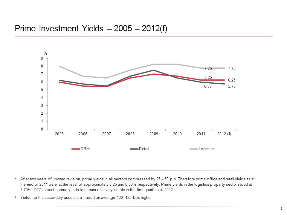 Prime Investment Yields – 2005 – 2012(f) 8 After two years of upward revision, prime yields in all sectors compressed by 25 – 50 p.p.