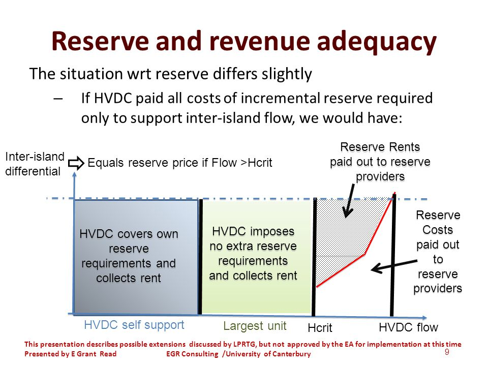 Reserve and revenue adequacy The situation wrt reserve differs slightly – If HVDC paid all costs of incremental reserve required only to support inter-island flow, we would have: Reserve Rents paid out to reserve providers Reserve Costs paid out to reserve providers Reserve Costs paid out to reserve providers HVDC flow HVDC covers own reserve requirements and collects rent HVDC imposes no extra reserve requirements and collects rent Inter-island differential Equals reserve price if Flow >Hcrit HVDC self support Largest unit Hcrit 9 This presentation describes possible extensions discussed by LPRTG, but not approved by the EA for implementation at this time Presented by E Grant Read EGR Consulting /University of Canterbury