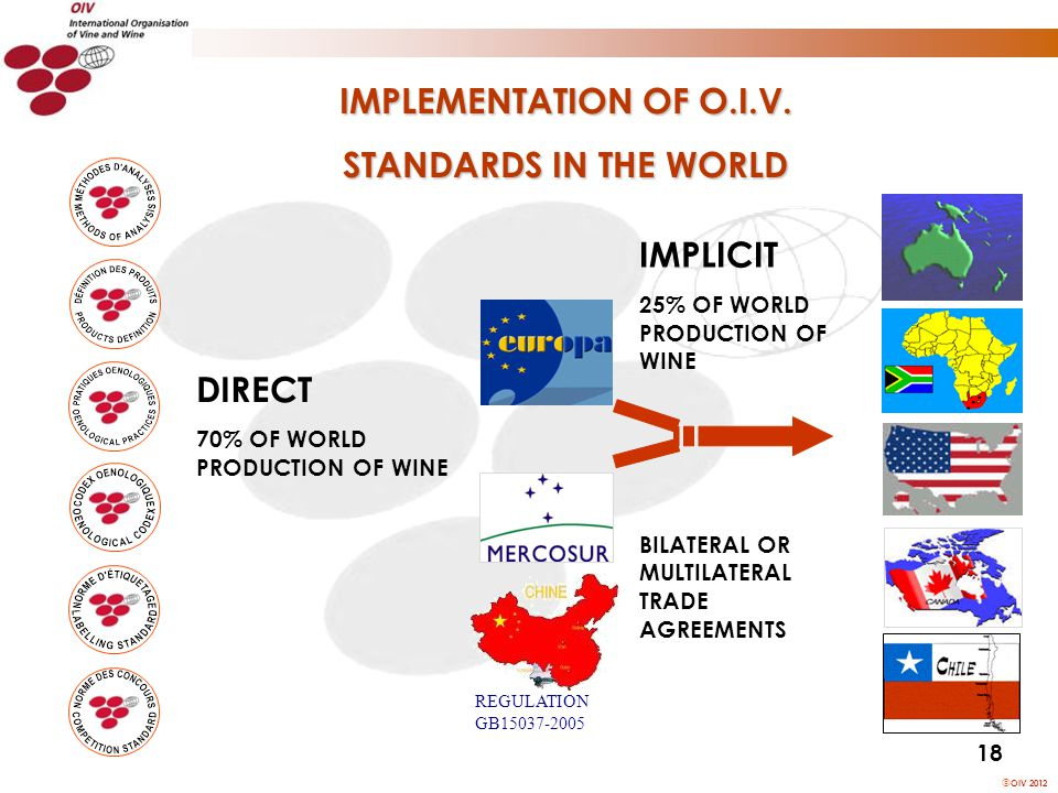 OIV 2012 DIRECT 70% OF WORLD PRODUCTION OF WINE IMPLICIT 25% OF WORLD PRODUCTION OF WINE BILATERAL OR MULTILATERAL TRADE AGREEMENTS REGULATION GB15037-2005 18 IMPLEMENTATION OF O.I.V.