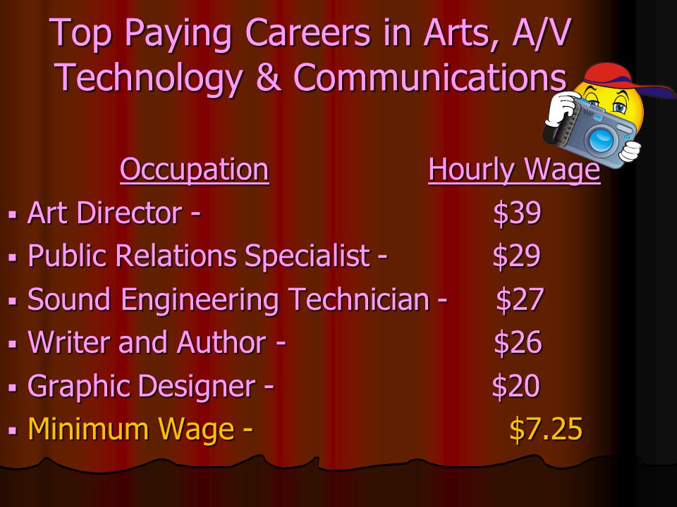 Top Paying Careers in Arts, A/V Technology & Communications Occupation Hourly Wage Occupation Hourly Wage Art Director - $39 Art Director - $39 Public Relations Specialist - $29 Public Relations Specialist - $29 Sound Engineering Technician - $27 Sound Engineering Technician - $27 Writer and Author - $26 Writer and Author - $26 Graphic Designer - $20 Graphic Designer - $20 Minimum Wage - $7.25 Minimum Wage - $7.25