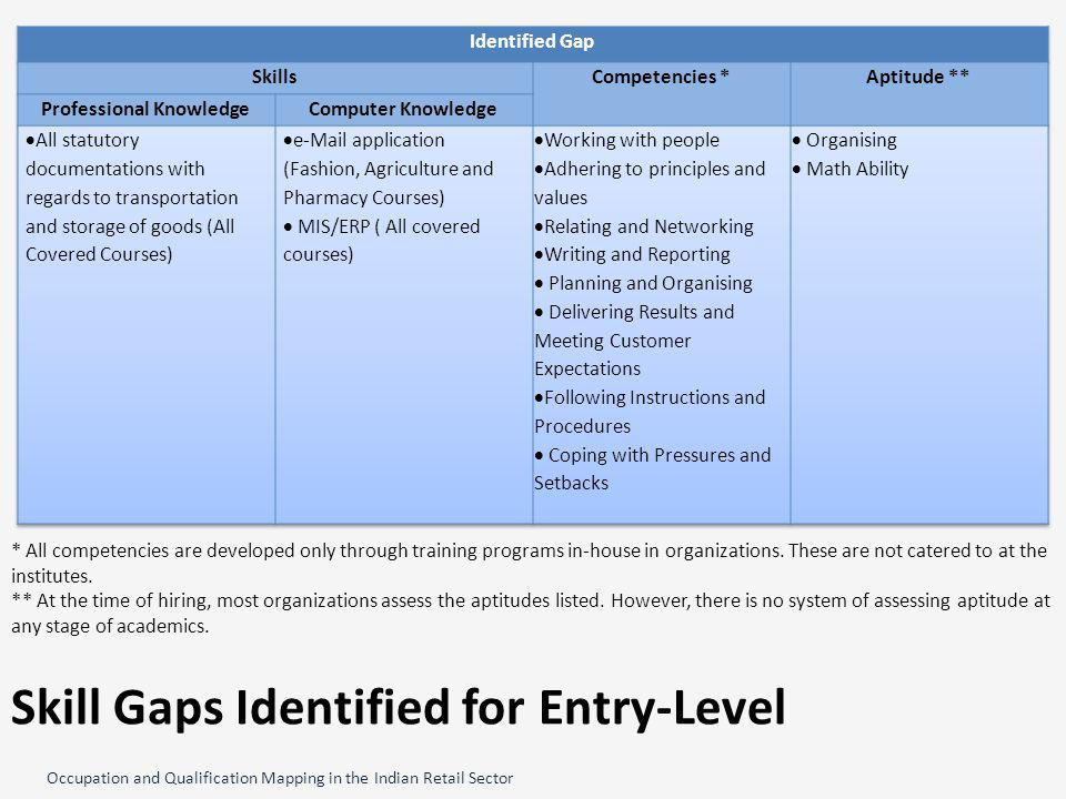 Occupation and Qualification Mapping in the Indian Retail Sector Skill Gaps Identified for Entry-Level * All competencies are developed only through training programs in-house in organizations.