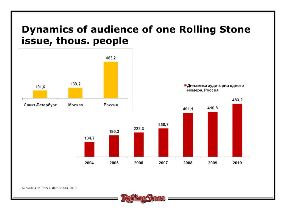 According to TNS Gallup Media 2010 Dynamics of audience of one Rolling Stone issue, thous. people