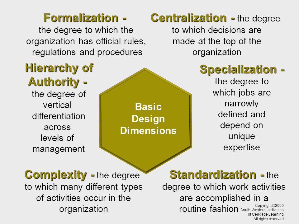 Hierarchy of Authority - the degree of vertical differentiation across levels of management Specialization - the degree to which jobs are narrowly defined and depend on unique expertise Basic Design Dimensions Formalization - the degree to which the organization has official rules, regulations and procedures Standardization - Standardization - the degree to which work activities are accomplished in a routine fashion Complexity - Complexity - the degree to which many different types of activities occur in the organization Centralization - Centralization - the degree to which decisions are made at the top of the organization Copyright ©2009 South-Western, a division of Cengage Learning All rights reserved