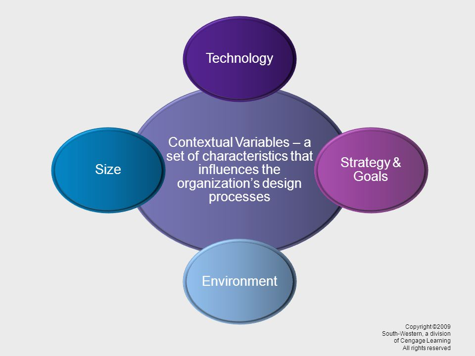 Copyright ©2009 South-Western, a division of Cengage Learning All rights reserved Contextual Variables – a set of characteristics that influences the organizations design processes Technology Strategy & Goals EnvironmentSize