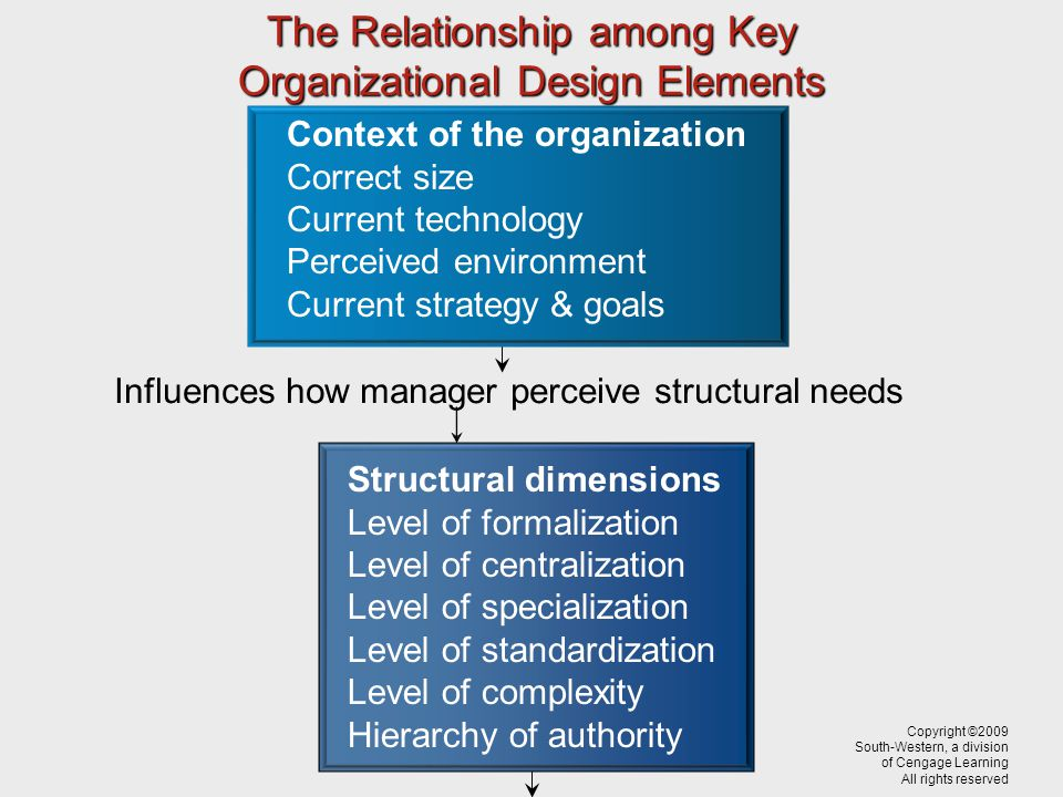The Relationship among Key Organizational Design Elements Structural dimensions Level of formalization Level of centralization Level of specialization Level of standardization Level of complexity Hierarchy of authority Influences how manager perceive structural needs Copyright ©2009 South-Western, a division of Cengage Learning All rights reserved Context of the organization Correct size Current technology Perceived environment Current strategy & goals