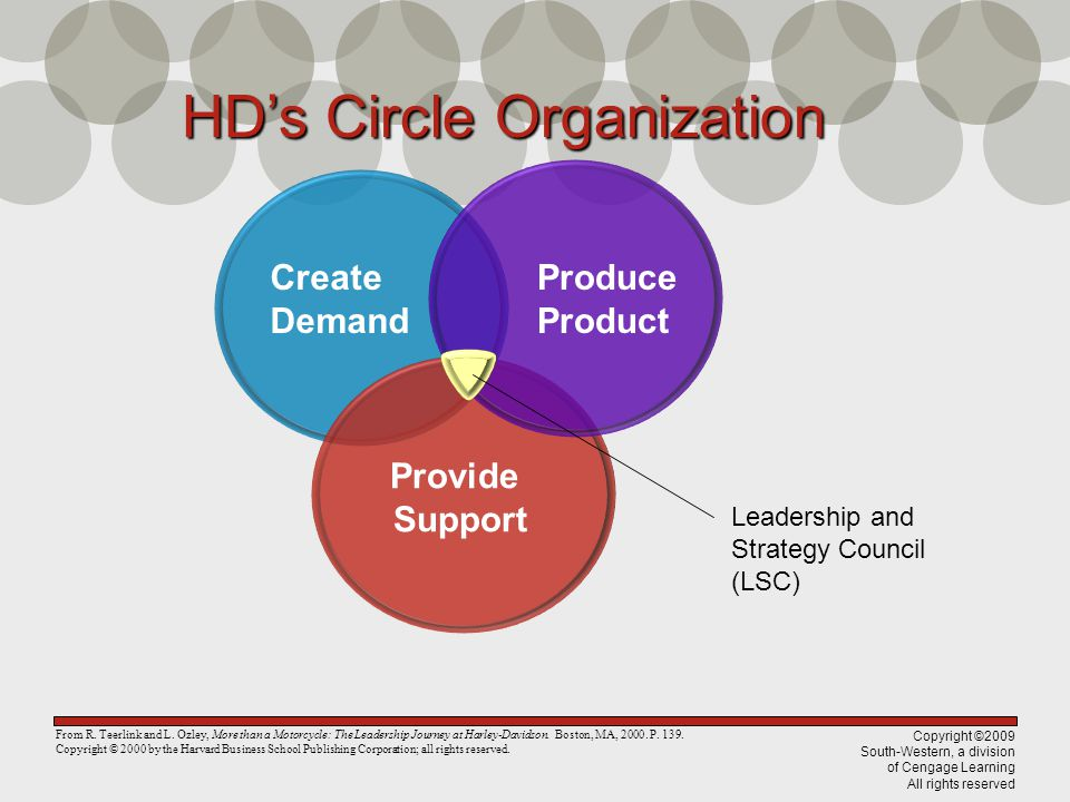 Copyright ©2009 South-Western, a division of Cengage Learning All rights reserved Create Demand Provide Support Produce Product Leadership and Strategy Council (LSC) HDsCircleOrganization HDs Circle Organization From R.