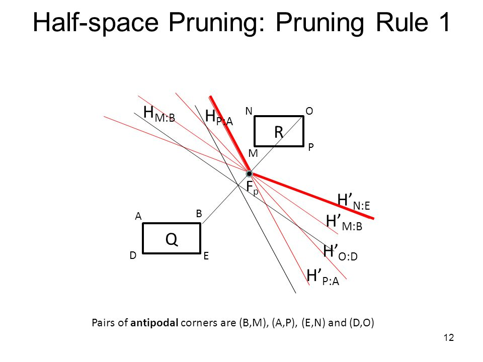 Half-space Pruning: Pruning Rule 1 R M NO P Q D A B E H M:B H P:A H N:E H O:D FpFp Pairs of antipodal corners are (B,M), (A,P), (E,N) and (D,O) H M:B H P:A 12
