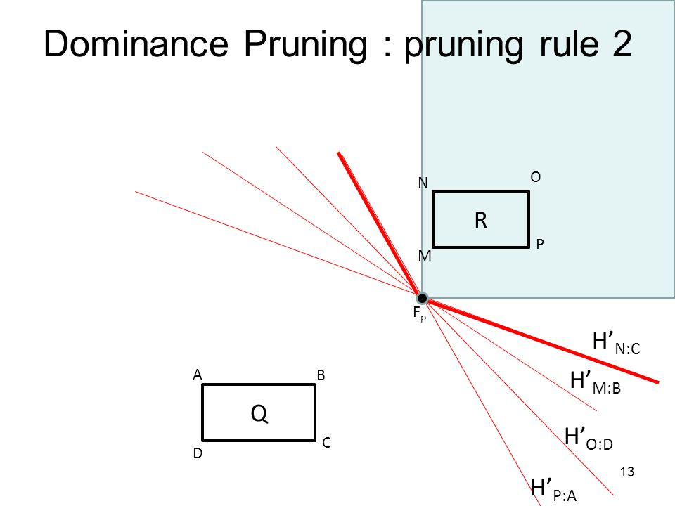 Dominance Pruning : pruning rule 2 R M N O P Q D A B C H M:B H P:A H N:C H O:D FpFp 13