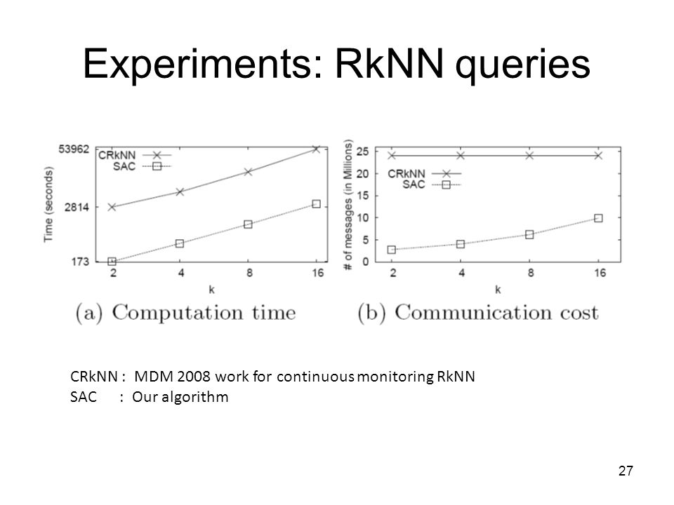 Experiments: RkNN queries 27 CRkNN : MDM 2008 work for continuous monitoring RkNN SAC : Our algorithm