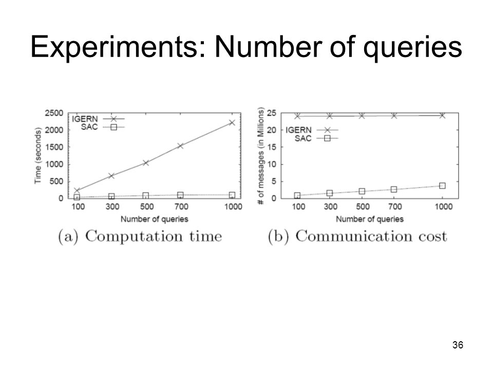 Experiments: Number of queries 36