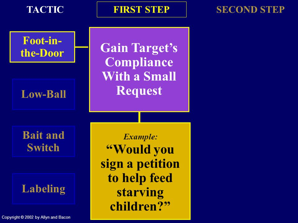 Copyright © 2002 by Allyn and Bacon Gain Targets Compliance With a Small Request Foot-in- the-Door FIRST STEP SECOND STEP Low-Ball Bait and Switch Labeling TACTIC Example: Would you sign a petition to help feed starving children