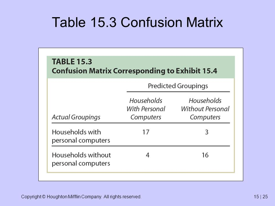 Copyright © Houghton Mifflin Company. All rights reserved.15 | 25 Table 15.3 Confusion Matrix