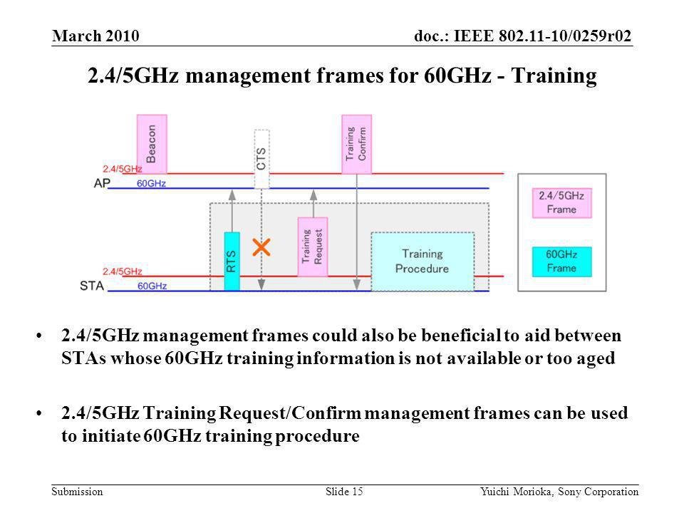 doc.: IEEE /0259r02 Submission 2.4/5GHz management frames could also be beneficial to aid between STAs whose 60GHz training information is not available or too aged 2.4/5GHz Training Request/Confirm management frames can be used to initiate 60GHz training procedure 2.4/5GHz management frames for 60GHz - Training March 2010 Yuichi Morioka, Sony CorporationSlide 15