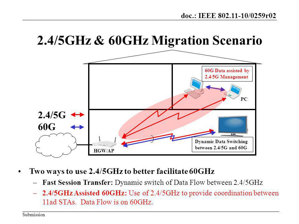 doc.: IEEE /0259r02 Submission 2.4/5GHz & 60GHz Migration Scenario HGW/AP PC 2.4/5G 60G Dynamic Data Switching between 2.4/5G and 60G 60G Data assisted by 2.4/5G Management Two ways to use 2.4/5GHz to better facilitate 60GHz –Fast Session Transfer: Dynamic switch of Data Flow between 2.4/5GHz –2.4/5GHz Assisted 60GHz: Use of 2.4/5GHz to provide coordination between 11ad STAs.